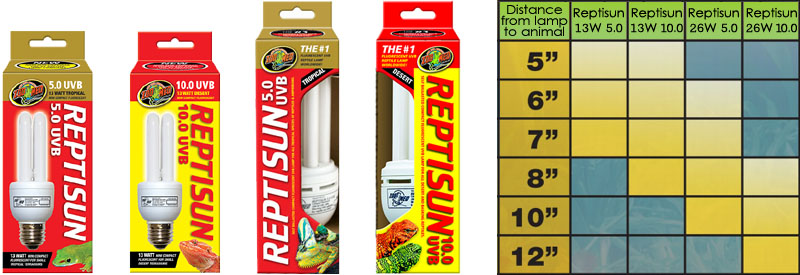 Zoo Med Reptisun UVB CFLs