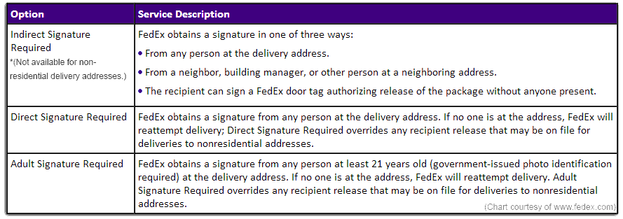 FedEx Request Signature Chart