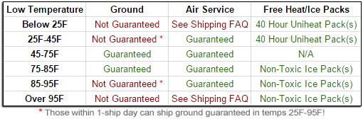 Perishable Shipping Guarantee Information